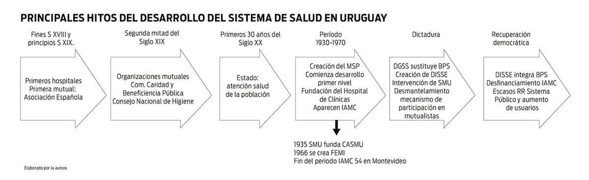 Historia Social De La Salud Publica En Uruguay La Diaria