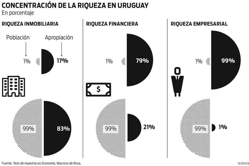 Foto principal del artículo 'En Uruguay, la mitad de la población no posee riqueza'