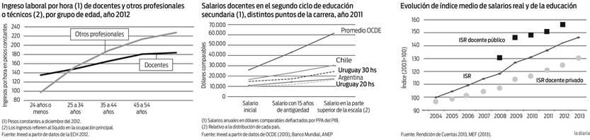 Foto principal del artículo 'A pesar del aumento de los salarios, los docentes ganan menos que profesionales con formación similar'