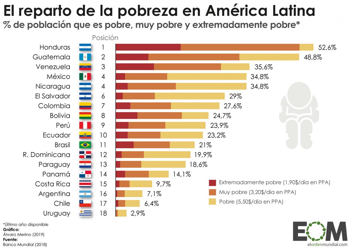 Resultado de imagen para pobreza en america latina 2019