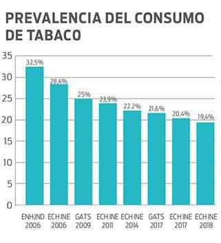 En los últimos 13 años el consumo de tabaco en Uruguay ha