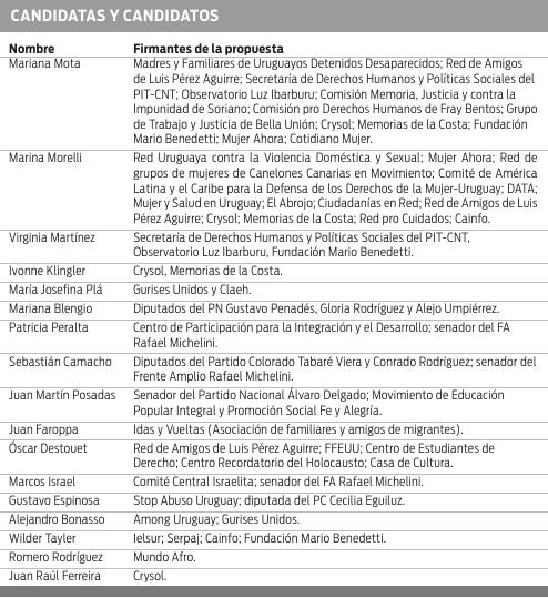 Candidatas y candidatos a la INDDHH