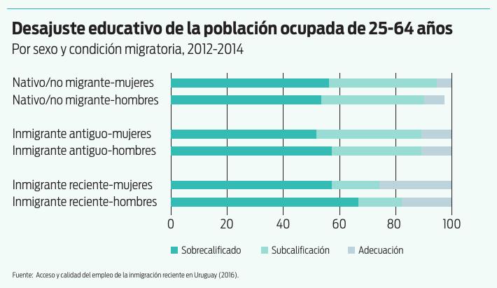Desajuste educativo de la población ocupada de 25-64 años