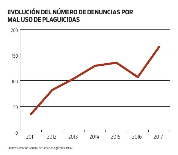 Evolución número de denuncias