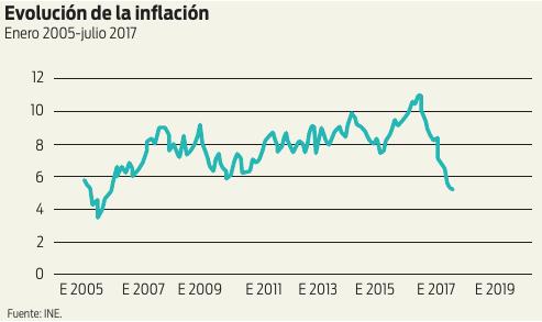 Evolución de la inflación: Enero 2005 - julio 2017