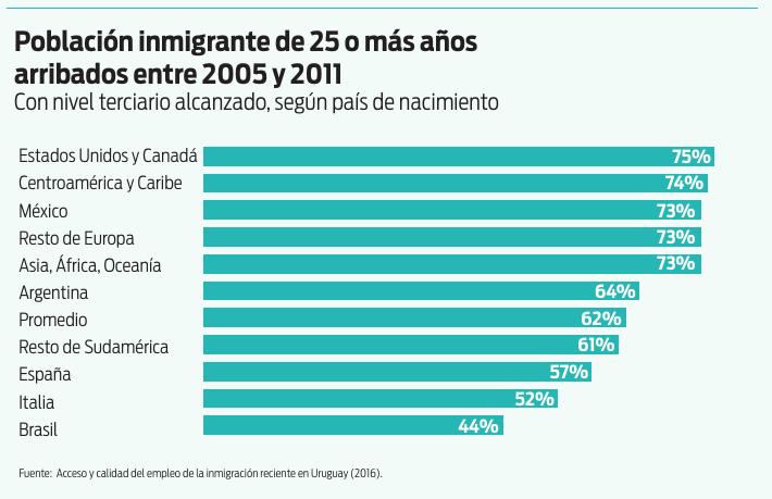 Población inmigrante de 25 o más años arribados entre 2005 y 2011