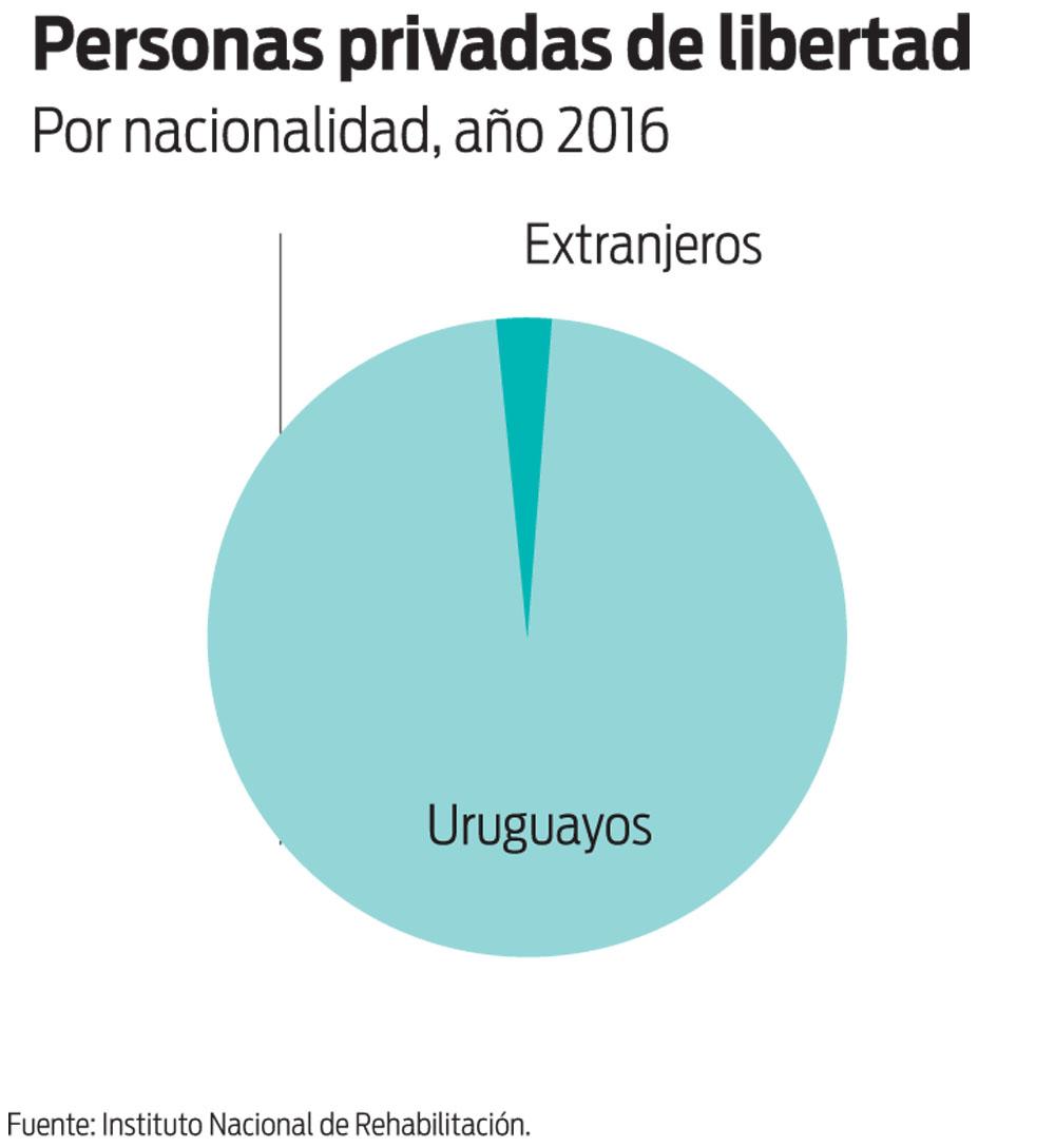 Personas privadas de libertad. Por nacionalidad, 2016