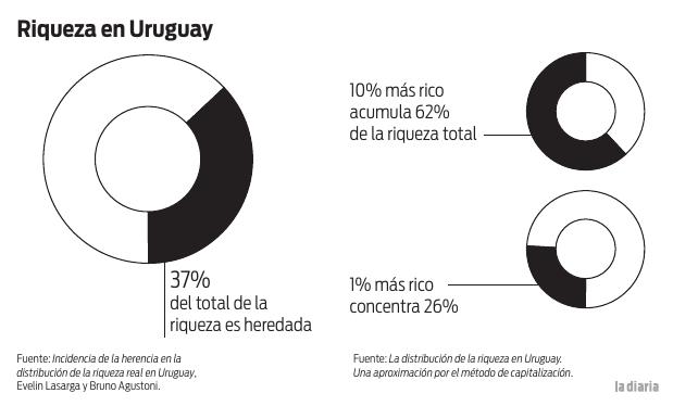 Riqueza en Uruguay