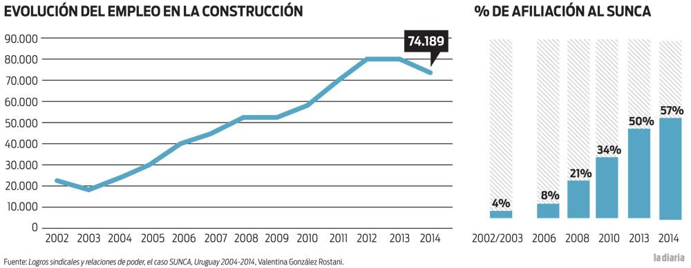 Evolución del empleo en la construcción y porcentaje de afiliación al SUNCA