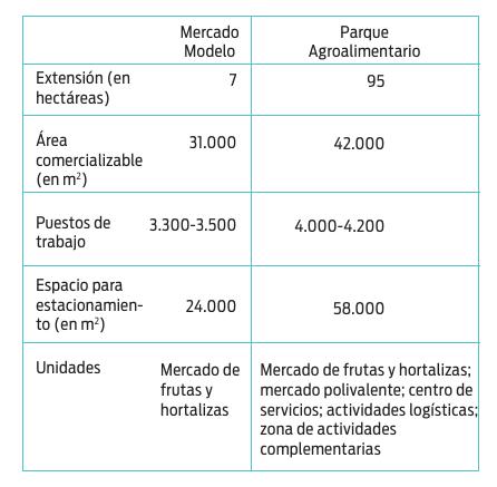 Comparación Parque Agroalimentario - Mercado Modelo