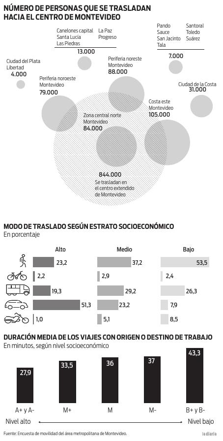 Infografía tránsito área metropolitana
