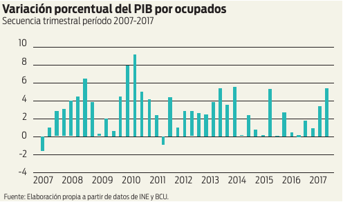 Variación porcentual del PIB por ocupados. Secuencia trimestral período 2007 - 2017